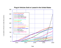 Cumulative EV sales